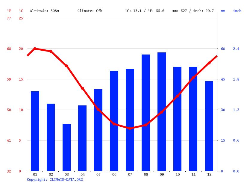 Climate graph, Clunes