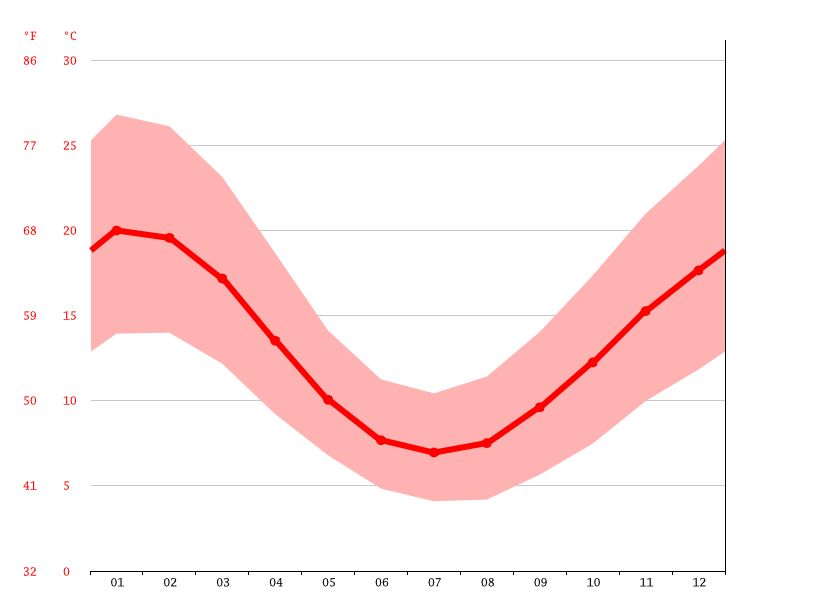 Temperature graph, Clunes