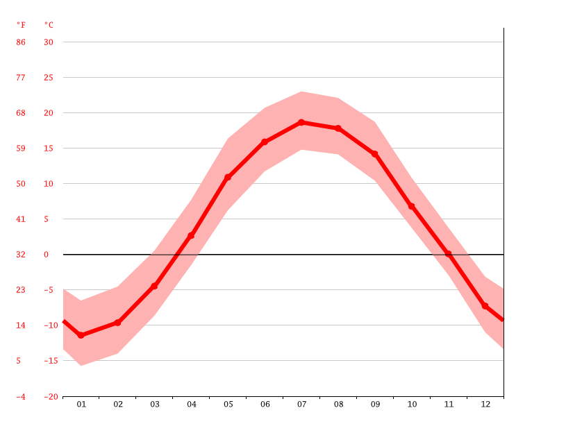 Temperature graph, Thetford Mines