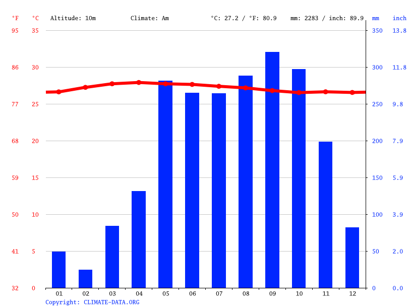 Climate Phuket: Temperature, Climate graph, Climate table for Phuket ...