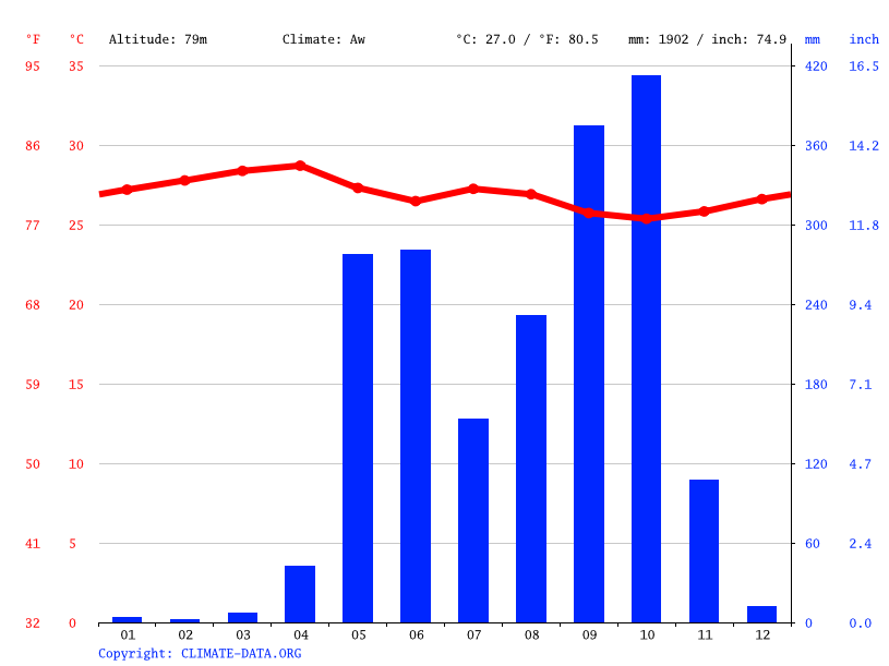 Climate graph // Weather by Month, Chichigalpa
