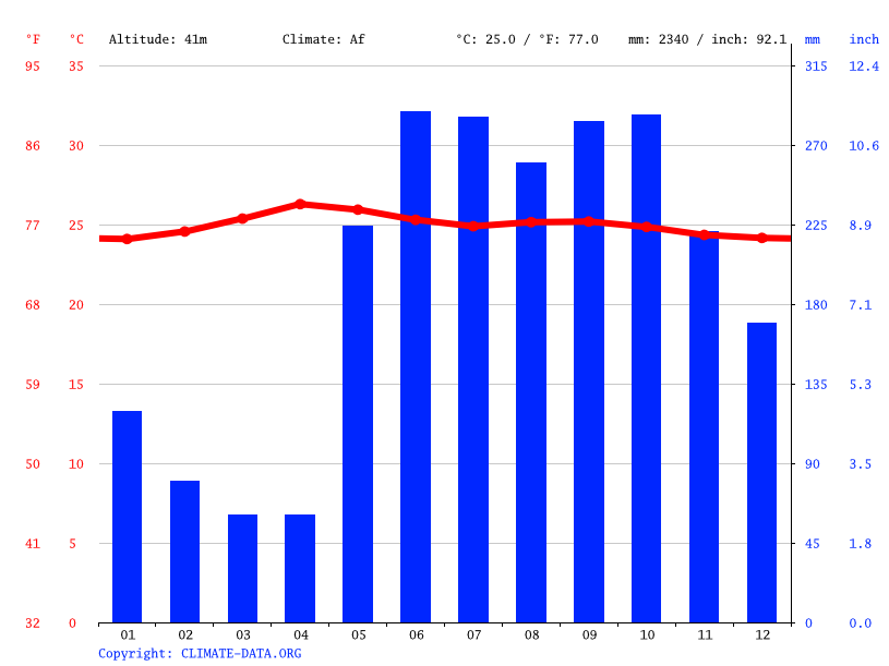 Climograph // Weather by Month, Los Chiles