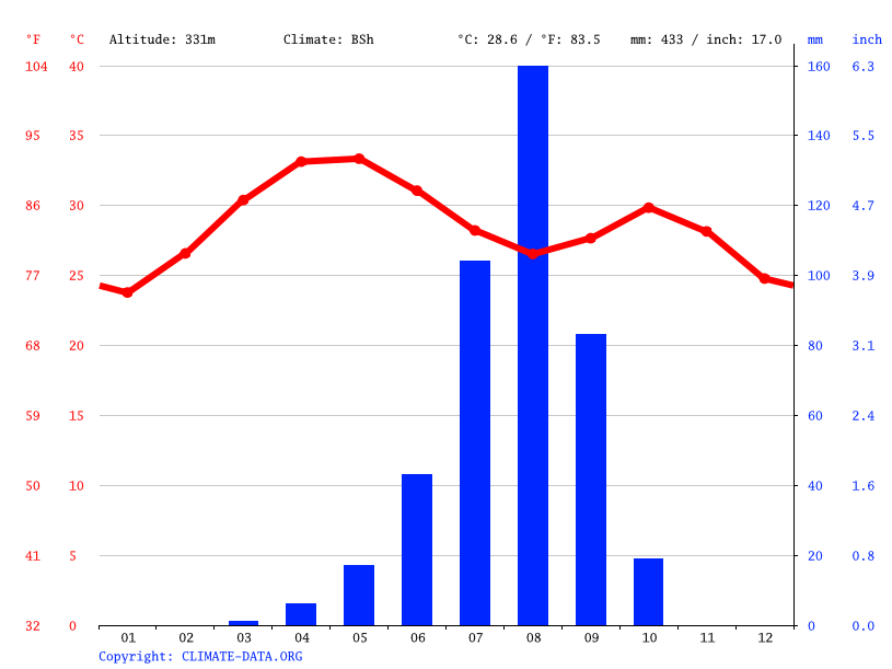 Climate graph // Weather by Month, Kaya