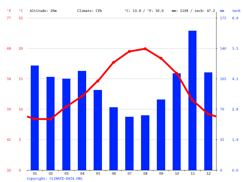 Climate graph // Weather by Month, Santander