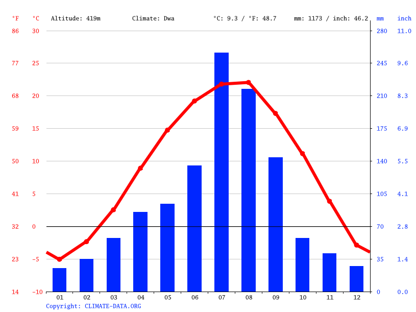 Climate graph // Weather by Month, Uipungni