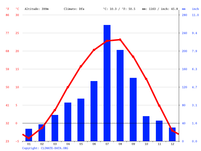 Climate graph // Weather by Month, Yuamni