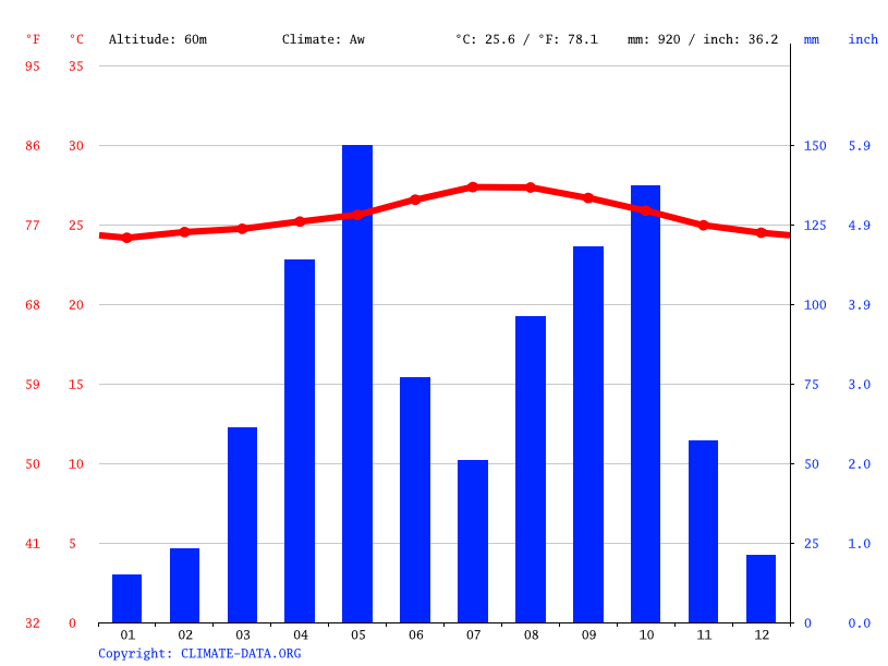 Climate graph // Weather by Month, Jimaní