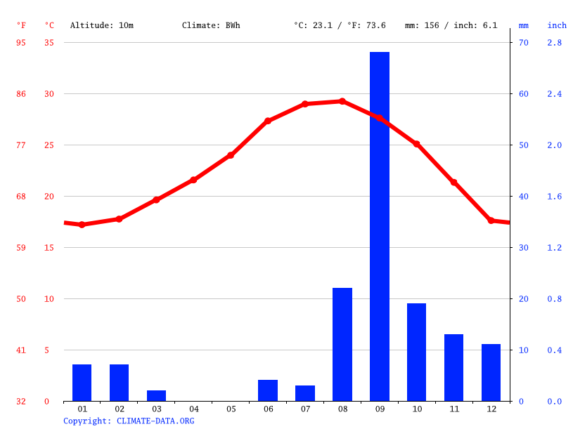 Climate graph // Weather by Month, Loreto