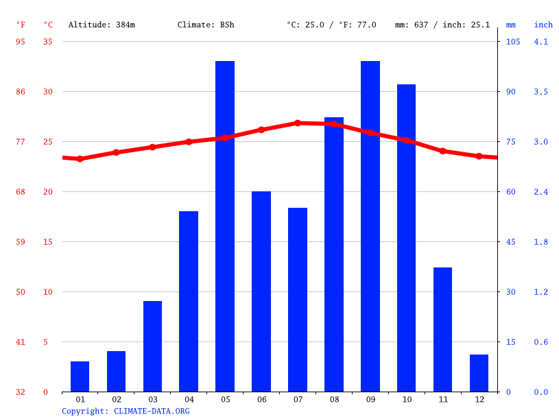 Climate graph // Weather by Month, Comendador