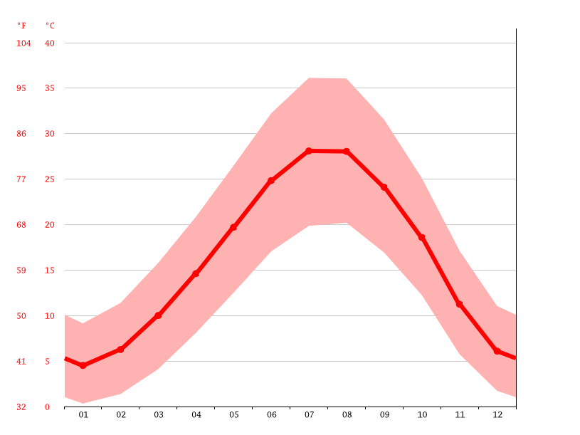 Temperature graph, Polateli
