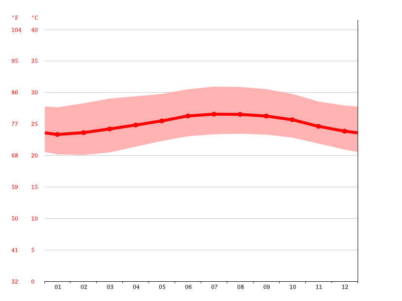 Temperature graph, Monte Plata