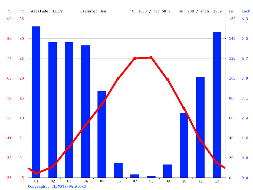 Climate graph // Weather by Month, Arıcak