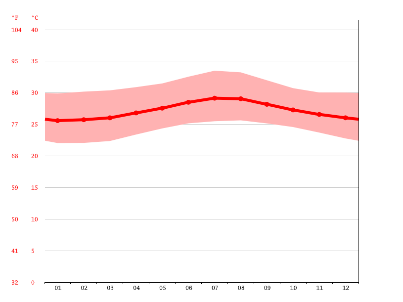 Temperature graph, Pedernales