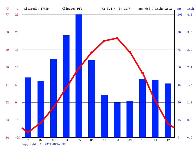 Climate graph // Weather by Month, Otlukbeli