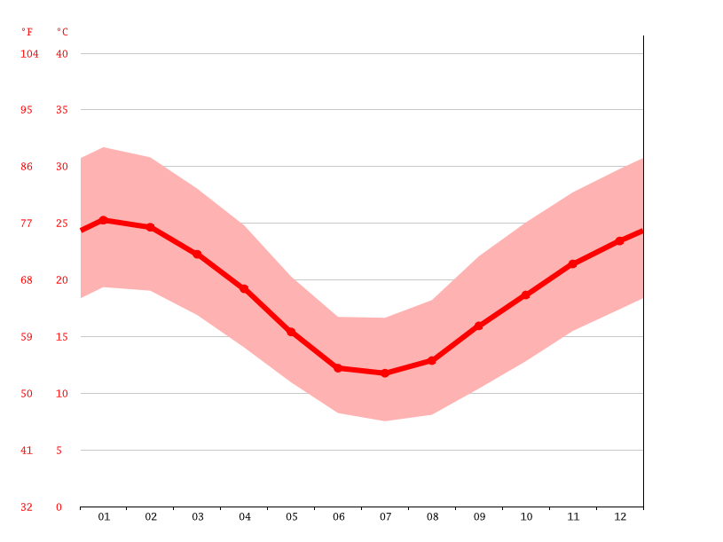 Temperature graph, Whyalla