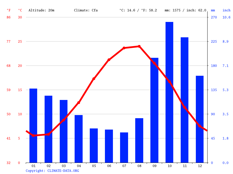 Climate graph // Weather by Month, Rezvanshahr