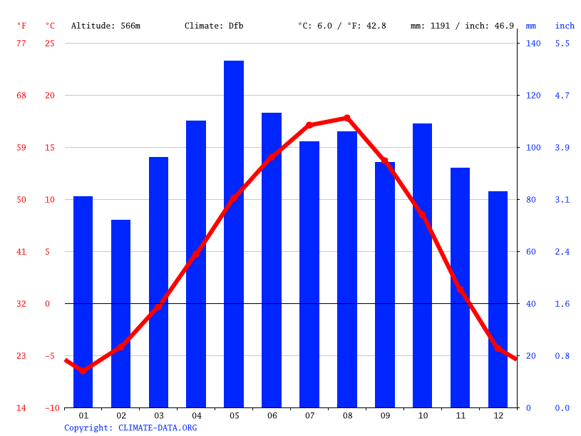 Climate graph // Weather by Month, Ardanuç