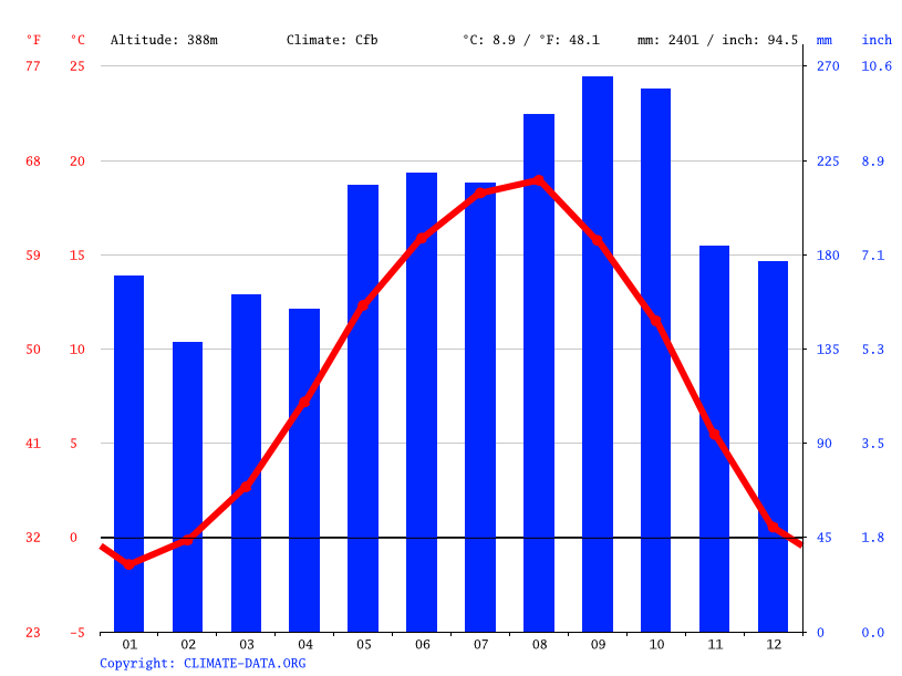 Climate graph // Weather by Month, Murgul