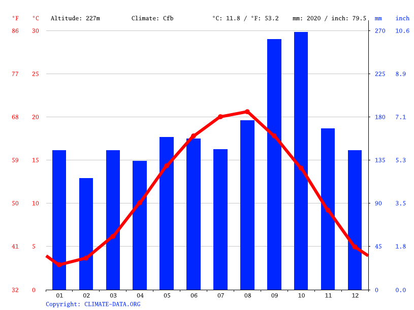 Climate graph // Weather by Month, Hayrat