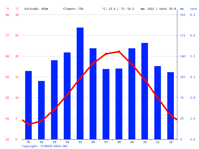 Climate graph // Weather by Month, Kabadüz