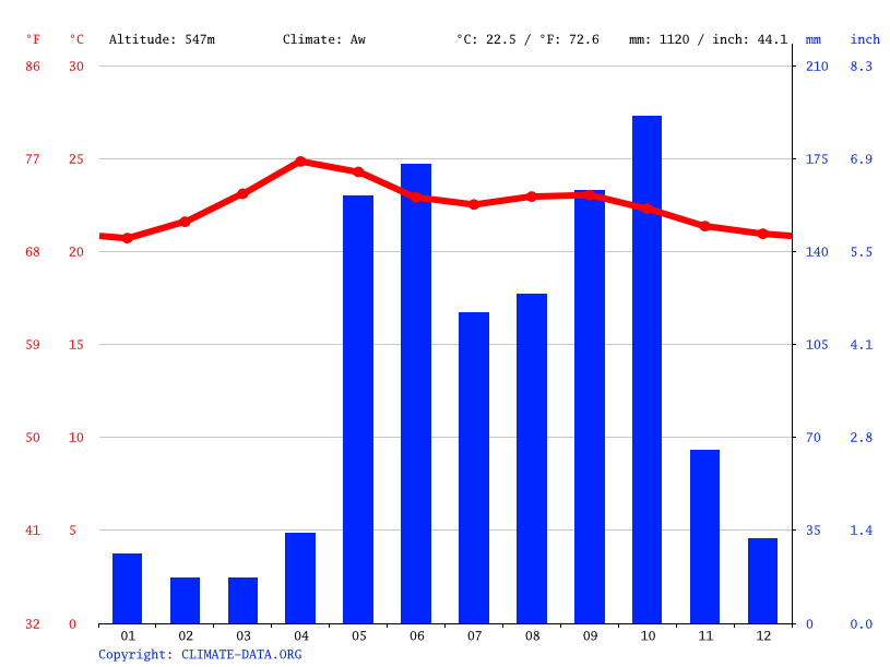 Climate graph // Weather by Month, El Jicaro