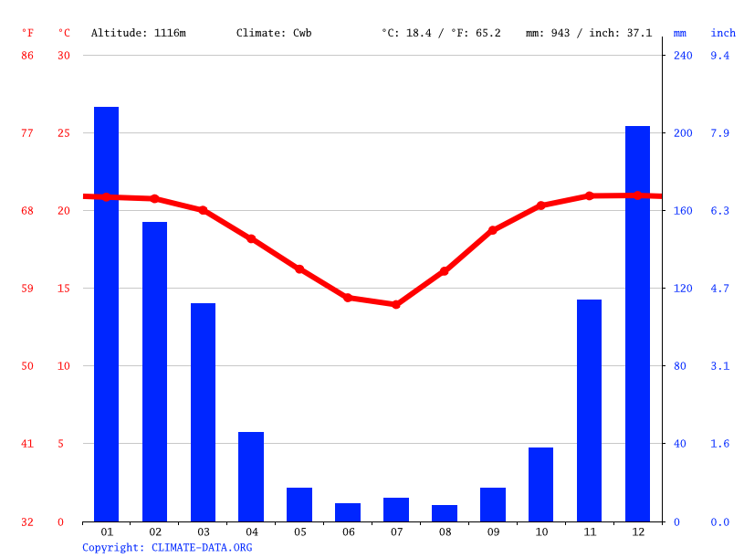 Climate graph // Weather by Month, Mutare