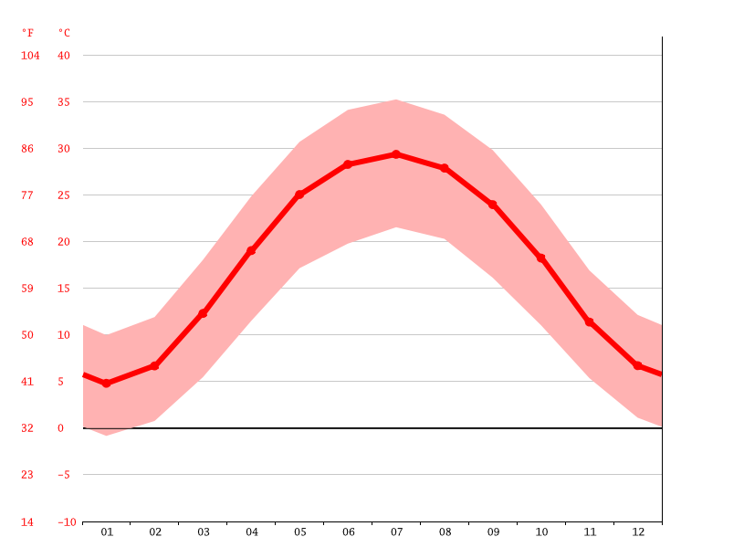 Temperature graph, Chaman