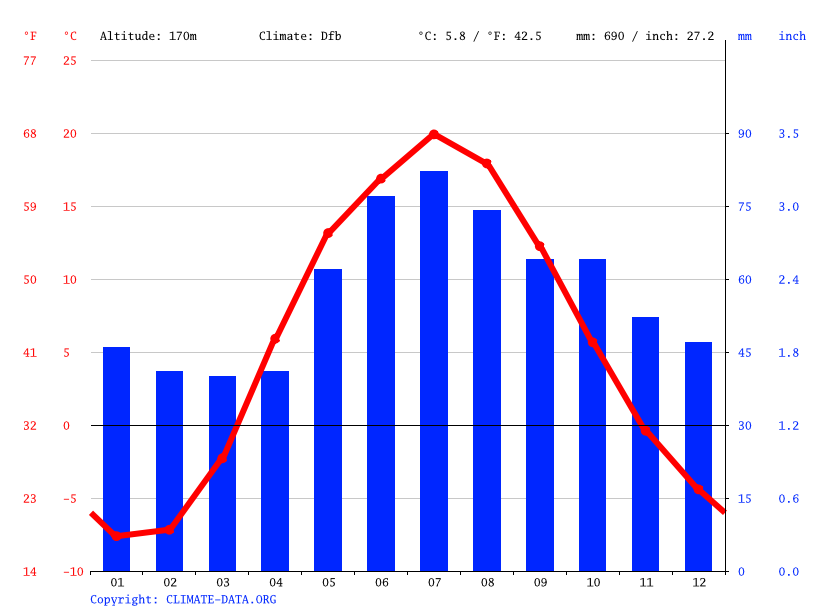 Climate graph // Weather by Month, Krasnogorsk