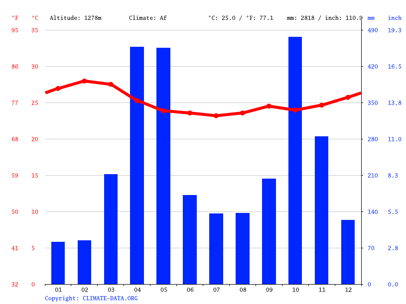 Climate graph // Weather by Month, Arba Minch