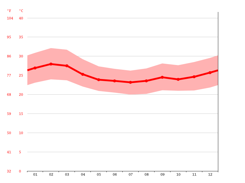 Temperature graph, Arba Minch