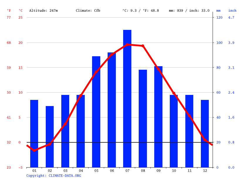 Climate graph // Weather by Month, Rybnik