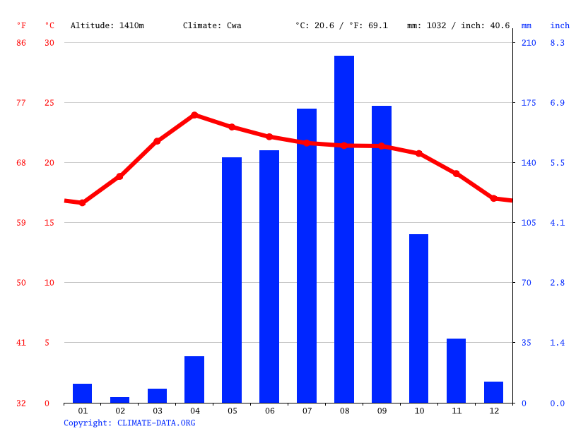 Climate graph // Weather by Month, Taunggyi