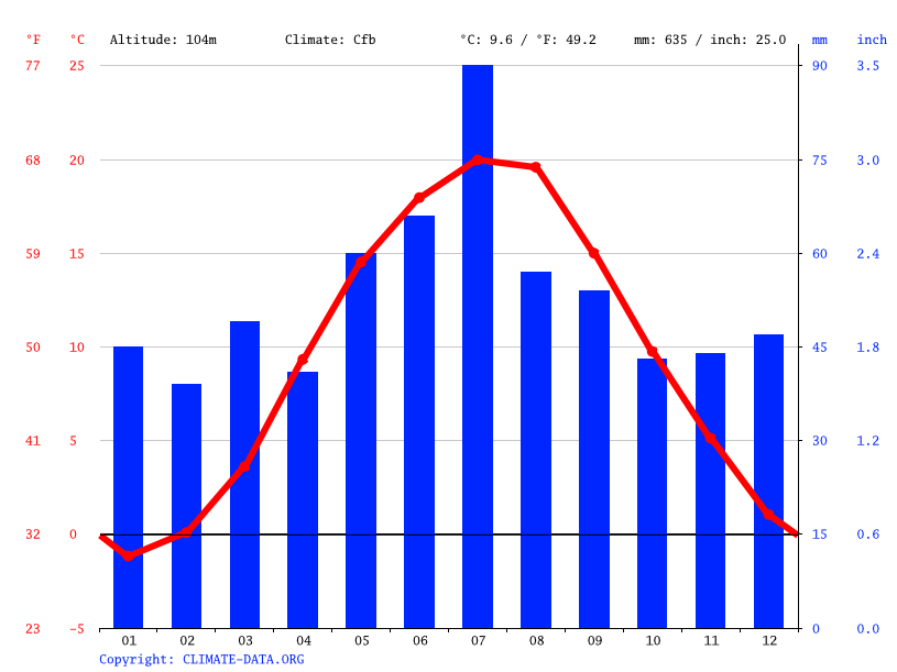 Climate graph // Weather by Month, Konin