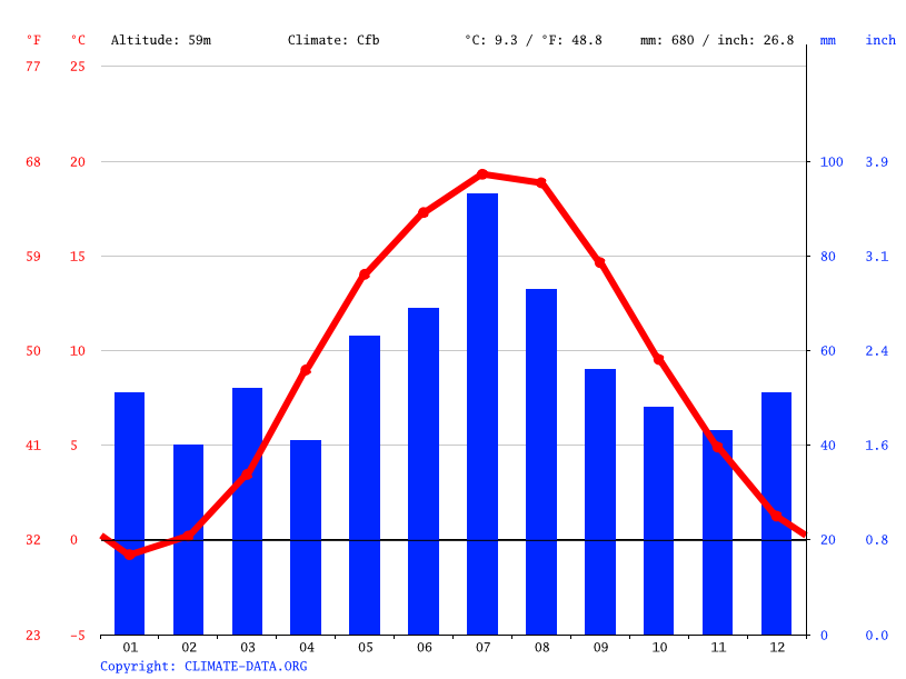 Climate graph // Weather by Month, Piła