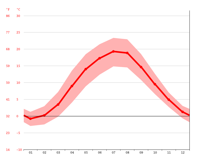 average temperature, Piła