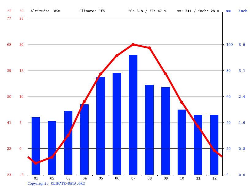 Climate graph // Weather by Month, Chełm