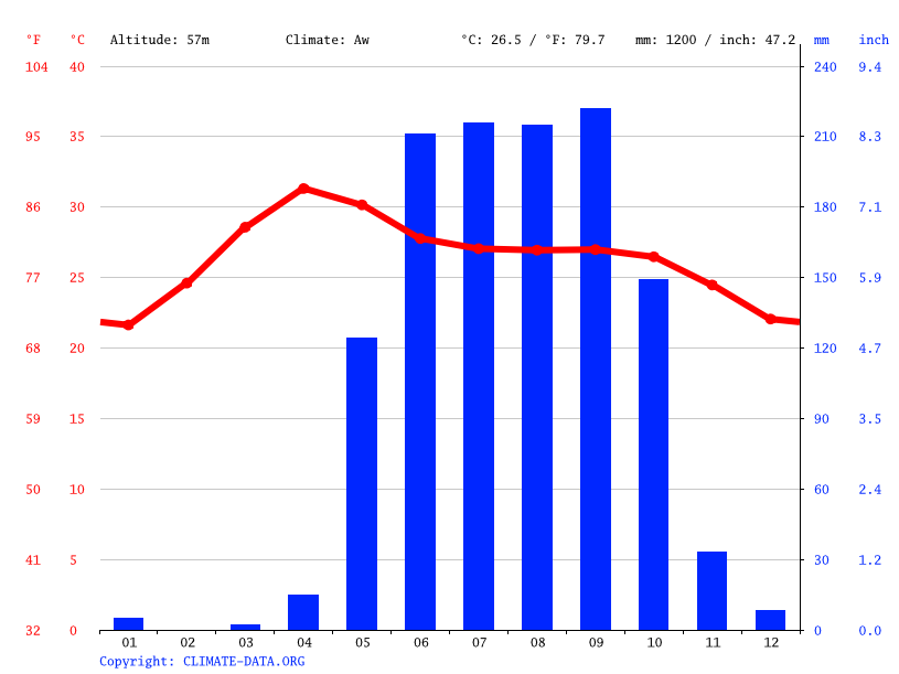 Climate graph // Weather by Month, Magwe