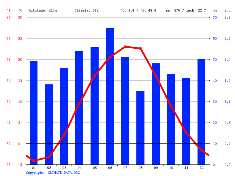 Climate graph // Weather by Month, Alchevsk