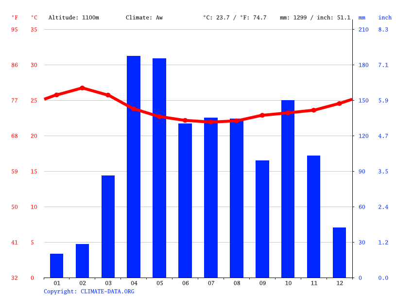 Climate graph // Weather by Month, Katakwi