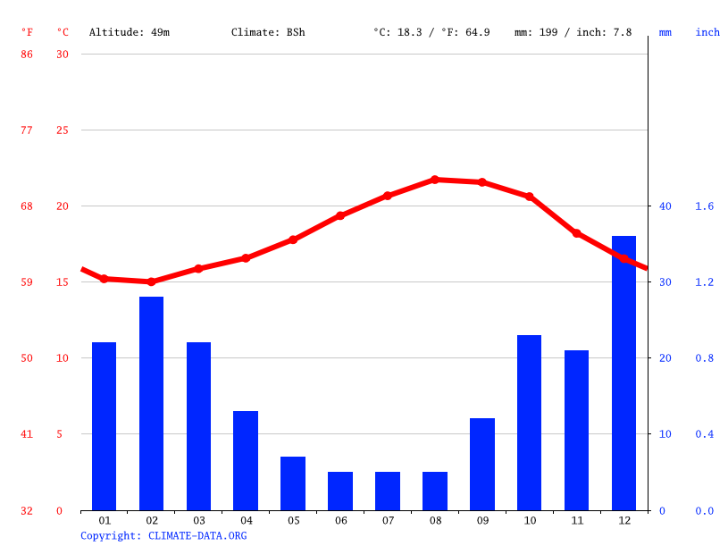 Klimat Agaete Temperatur Klimat Graf Klimat Bord