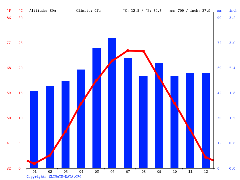 Climate graph // Weather by Month, Osijek