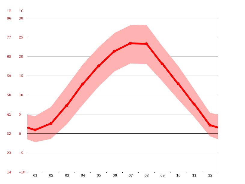 average temperature, Osijek