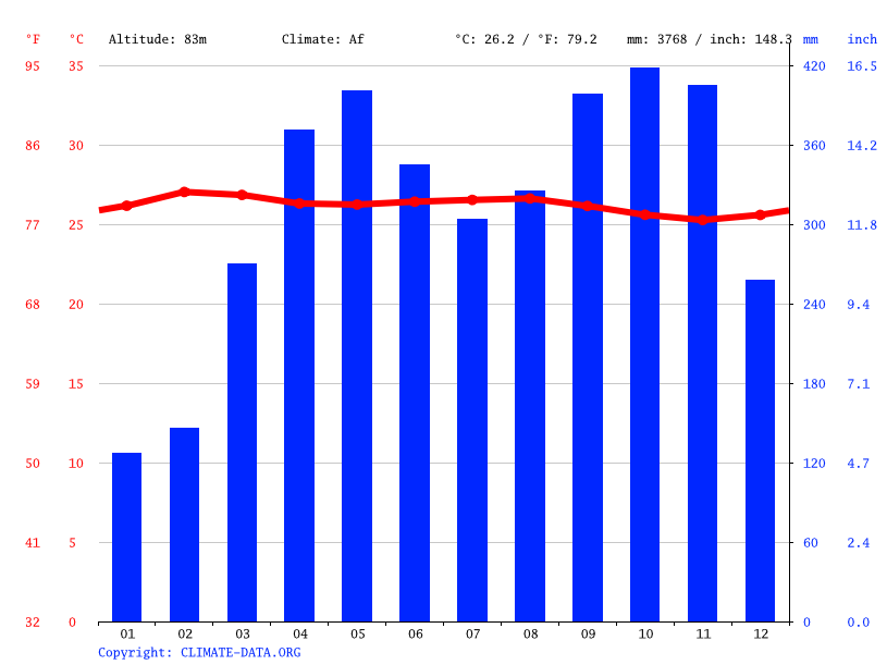 Climate graph // Weather by Month, Barrancabermeja