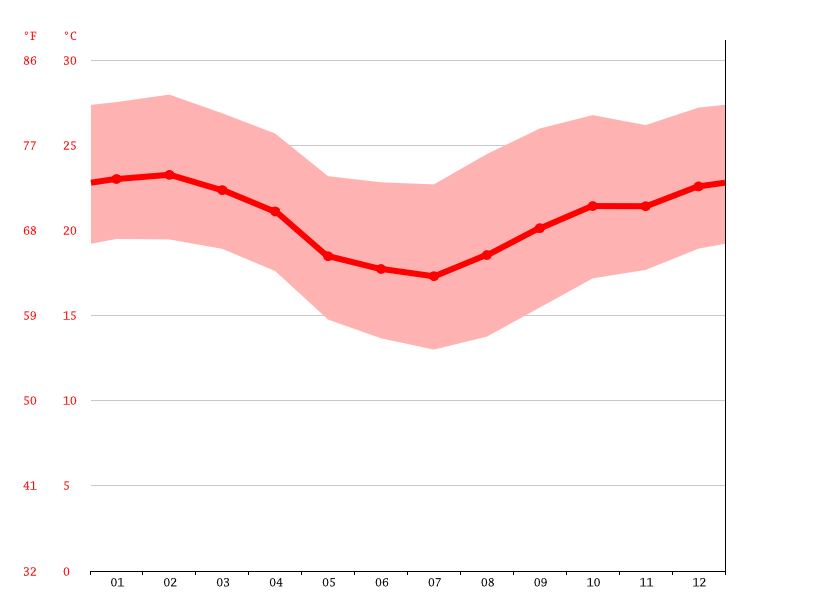 Temperature graph, Guaratingueta