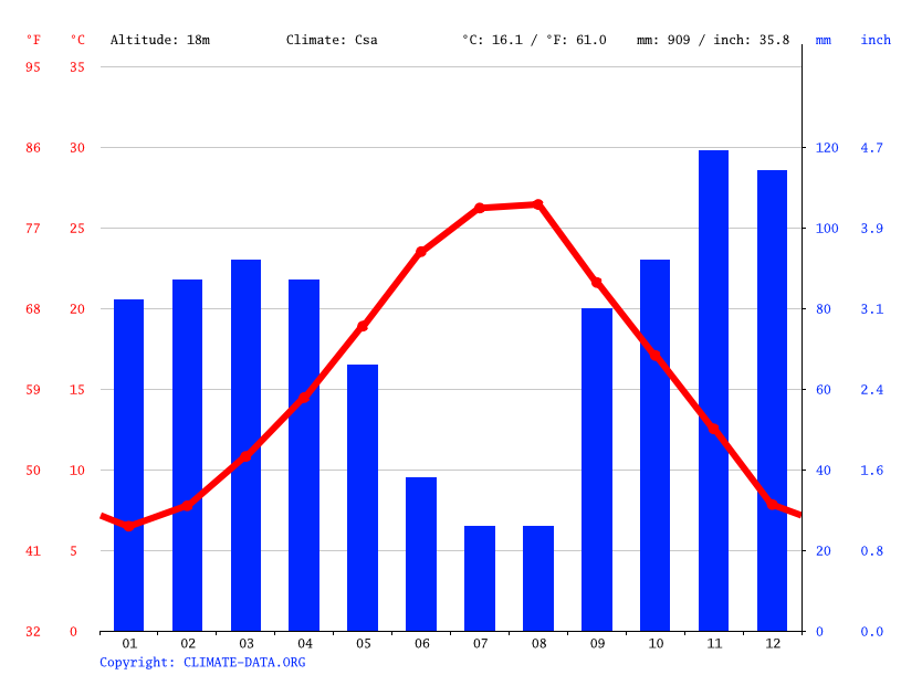 Climate graph // Weather by Month, Lushnja