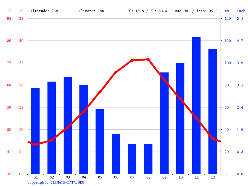 Climate graph // Weather by Month, Patos