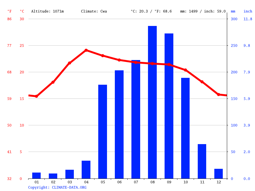 Climate graph // Weather by Month, Pyin U Lwin