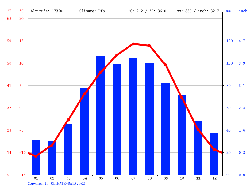 Climate graph // Weather by Month, Karakol