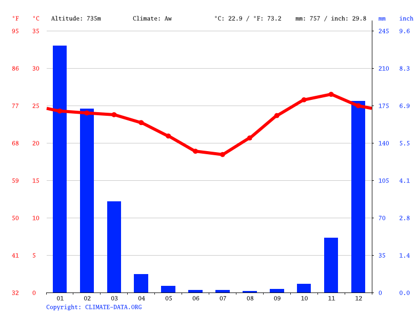 Climate graph // Weather by Month, Kotwa