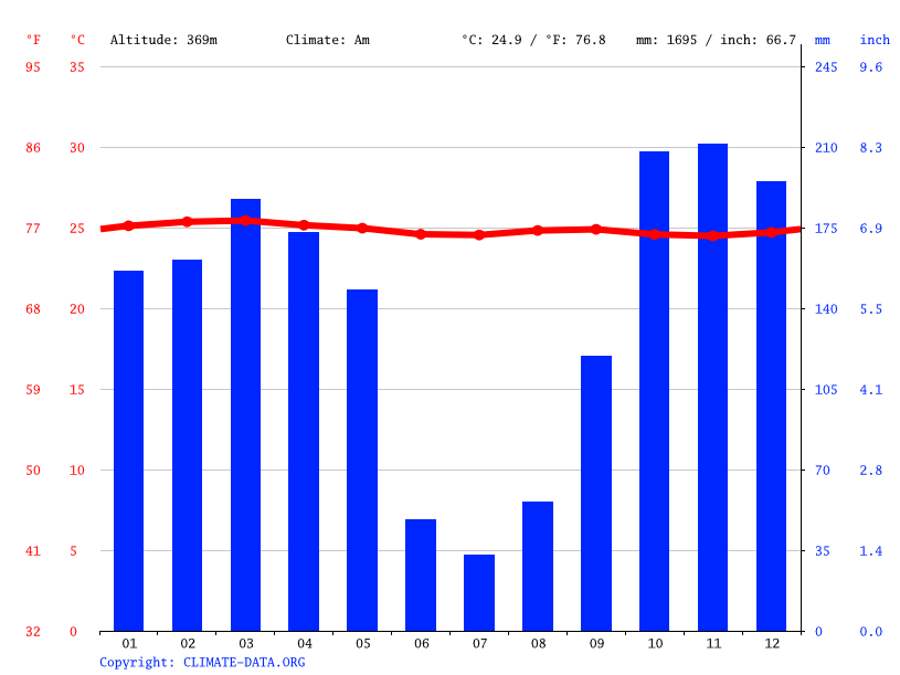 Climate graph // Weather by Month, Franceville